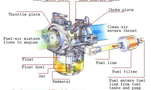 carburetor diagram