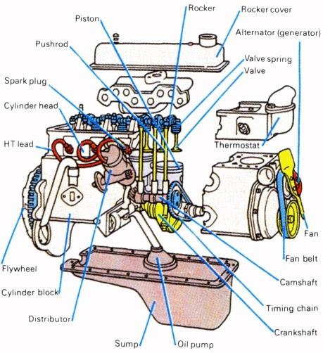 Komponen mobil yang suka rusak
