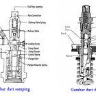 10 Cara Setel Klep Diesel Dongfeng 4 Silinder
