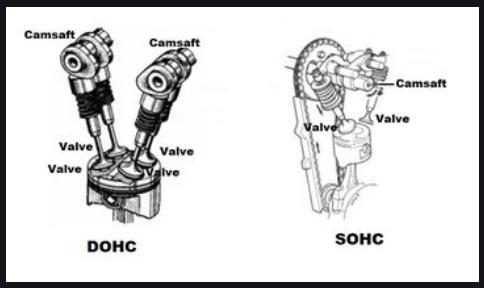 Perbedaan VTEC, VVT-I, DOHC, SOHC, I-DSI dan EFI